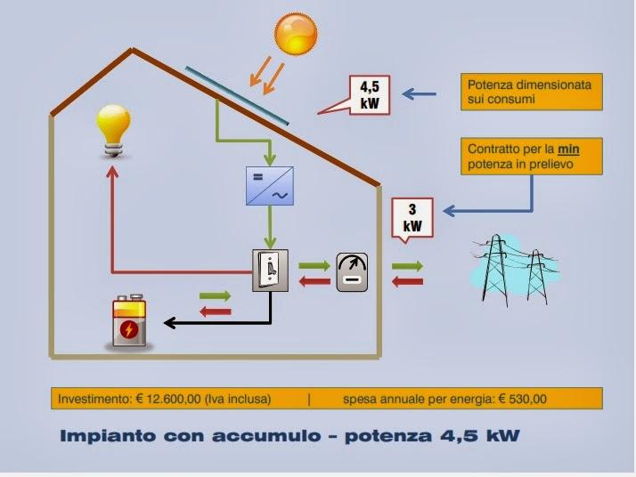 Convenienza del fotovoltaico con sistemi di accumulo for Impianto fotovoltaico con pompa di calore prezzi