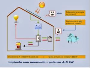 schema-FV-accumulo-con-costi