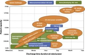 Mappa tecnologie-impieghi sistemi di accumulo energia elettrica in UK.