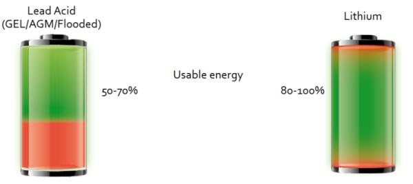 Litium-vs-AGM-battery-technology