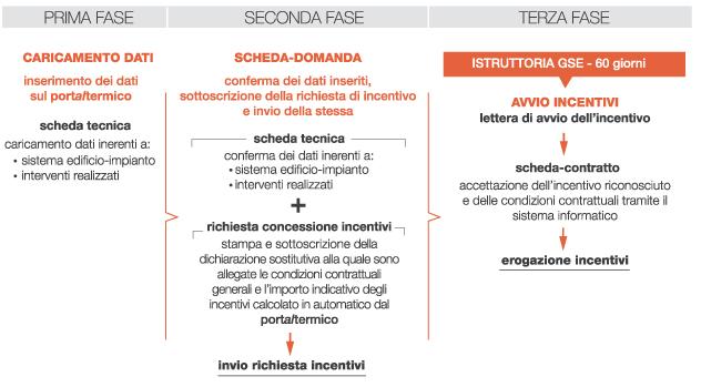 GSE-accesso-CT-2016