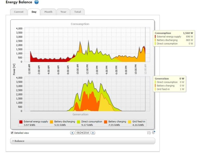 Tesla-Powerwall-graph-day-profile
