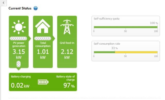 Tesla Powerwall daily balance