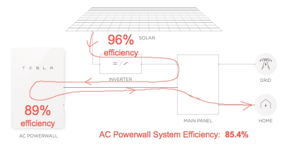 powerwall-2-ac-coupled-efficiency