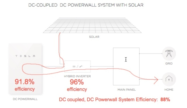 powerwall-2-dc-coupled-efficiency