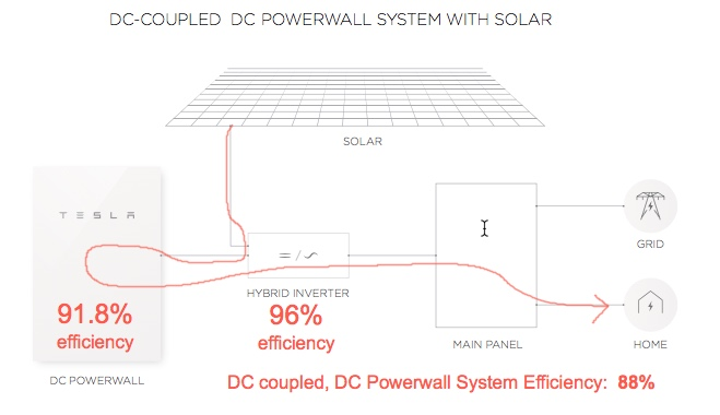 powerwall-2-dc-coupled-efficiency