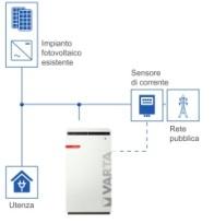 Varta-storage-schema