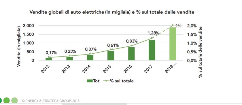 auto-elettriche-percentuali-vendite